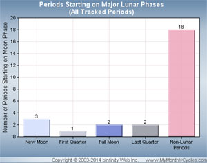 Moon Cycle Menstrual Period Chart